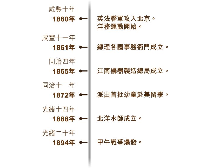 yangwu_timeline_750x715_v5-01
