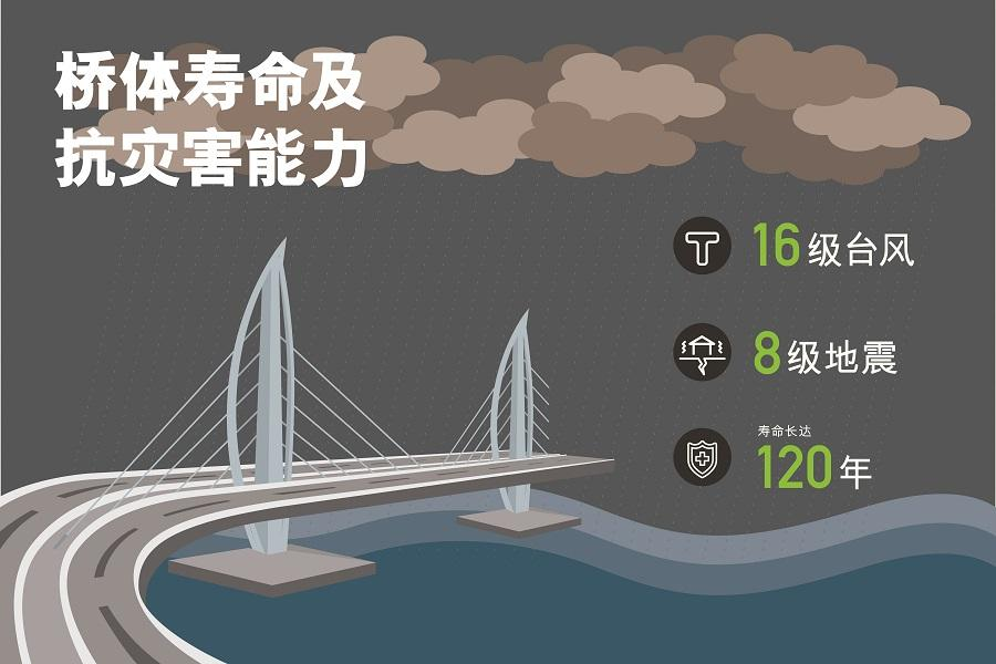main_site_illustration_gangzhuaodaqiao_v7_2