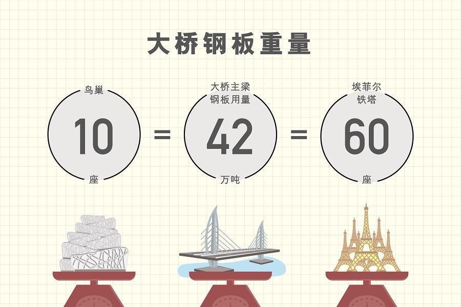 main_site_illustration_gangzhuaodaqiao_v7_4