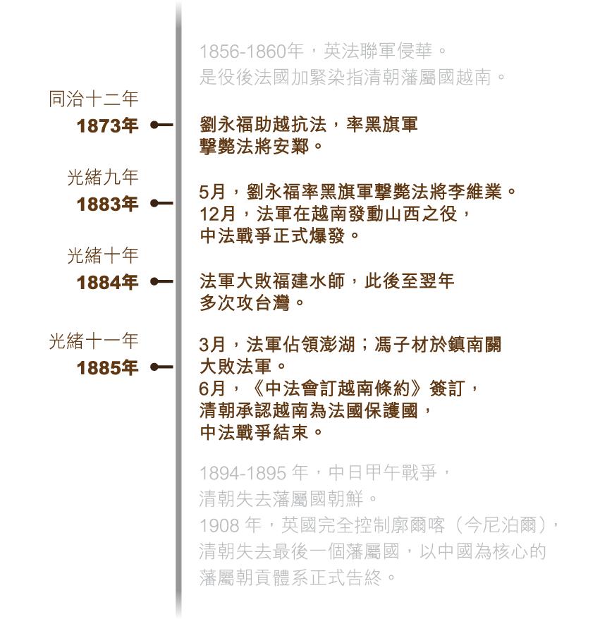 zhongfa_timeline_750x715_v2-01