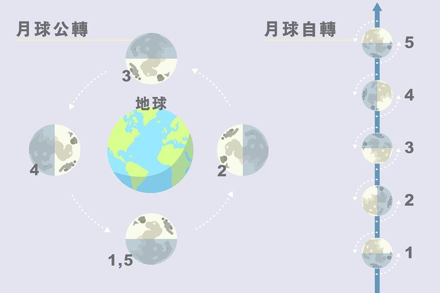 main_site_illustration_zhongguo-zhongguotanyuegongcheng_gongzhuanzizhuan