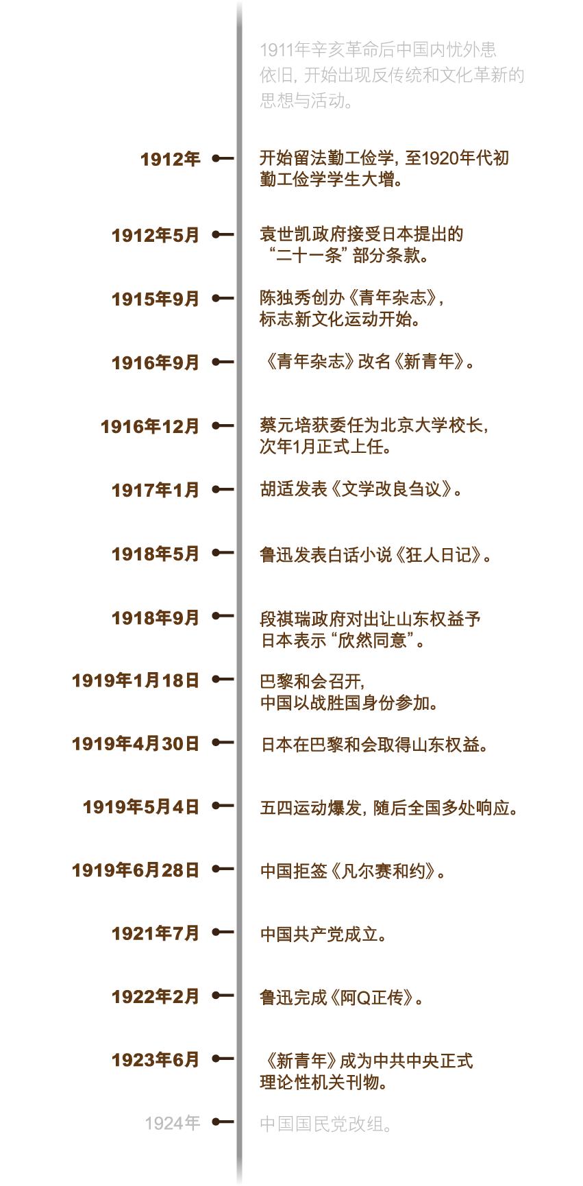 wusi_timeline_750x715_sc_v1-01