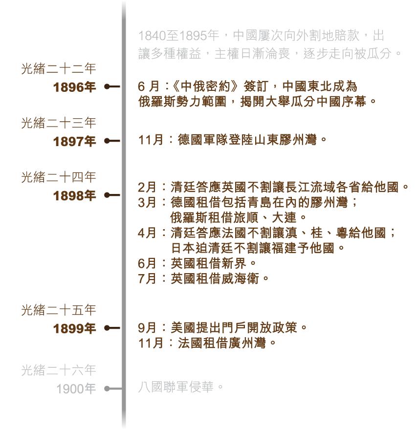 guafen_timeline_750x715_v3-01