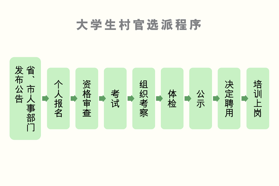main_site_illustration_daxueshengcunguantu_prc_daxueshengcunguanxuanpaichengxu_002