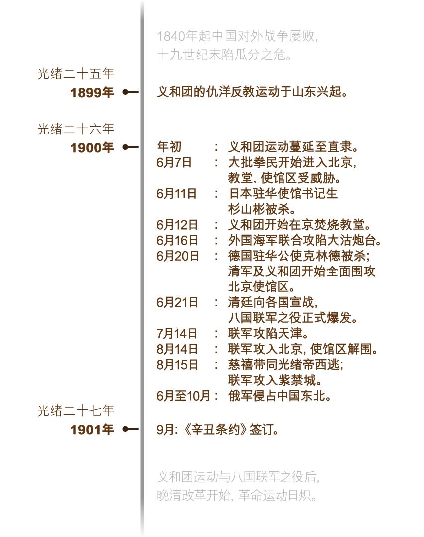baguo_timeline_sc_v2-01