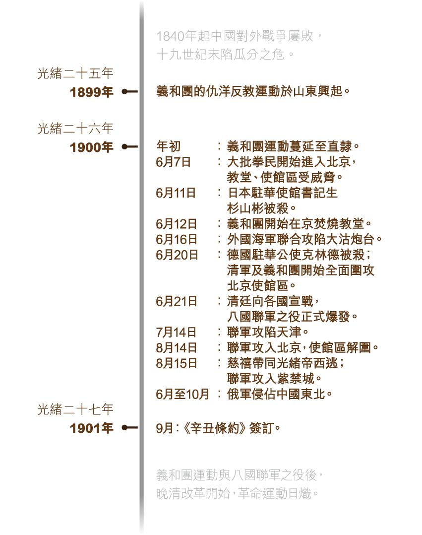 baguo_timeline_v2-01