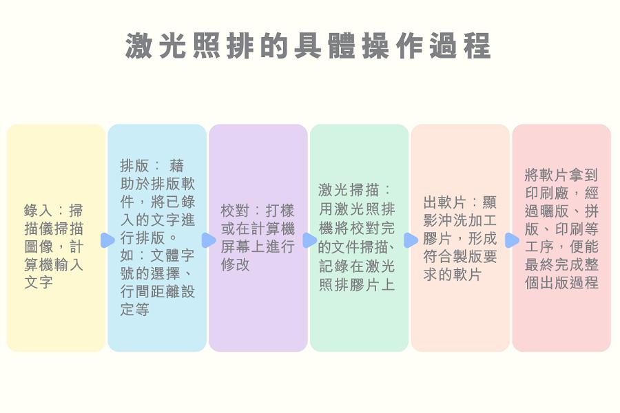 jiguangzhaopaidejuticaozuoguocheng