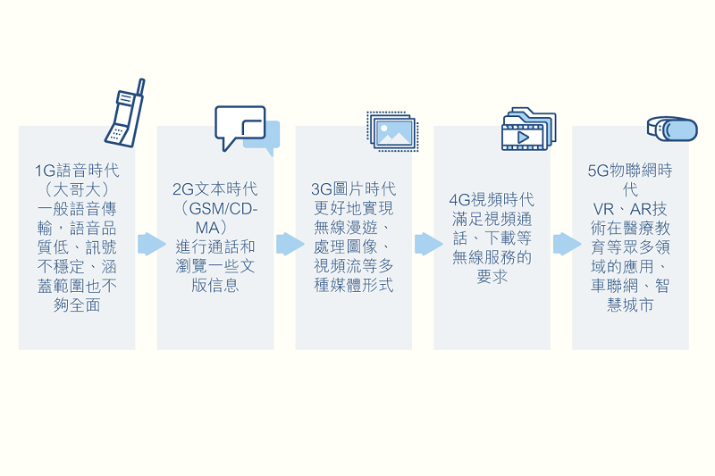main_site_illustration_youdian_1g-5g