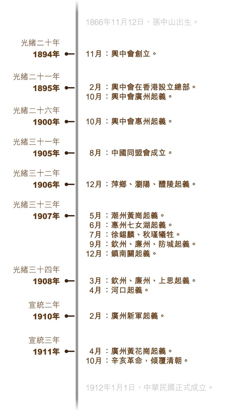 xinhai_timeline_750x715_v5-01