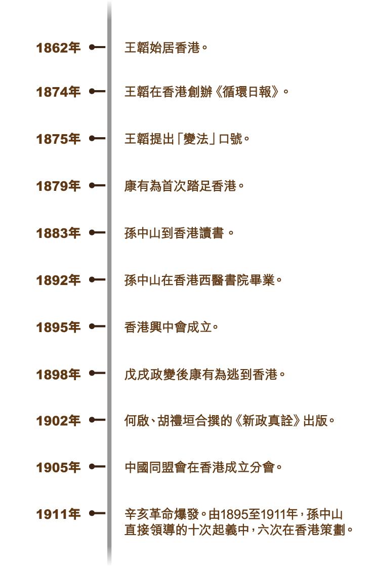 xianggangshi3_timeline_750x715_v1-01