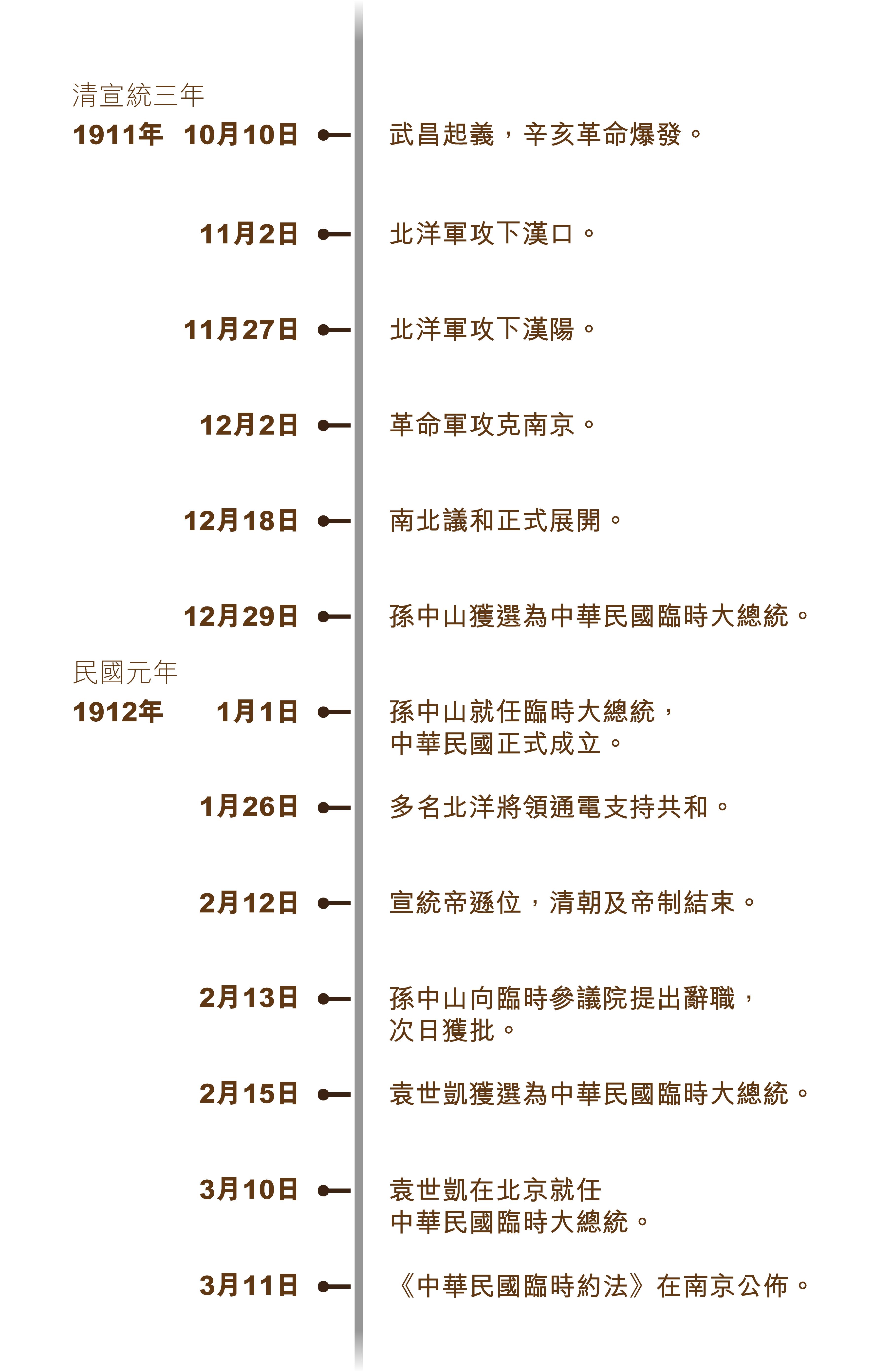 minguo_timeline_750x715_v2-01