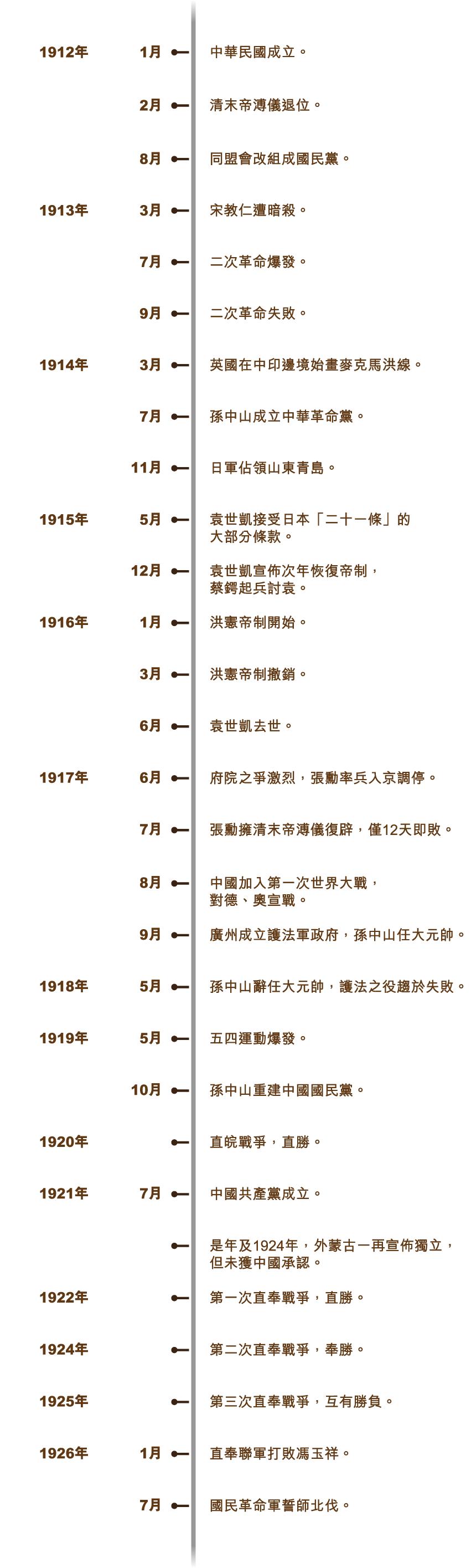 minchu_timeline_v4-01