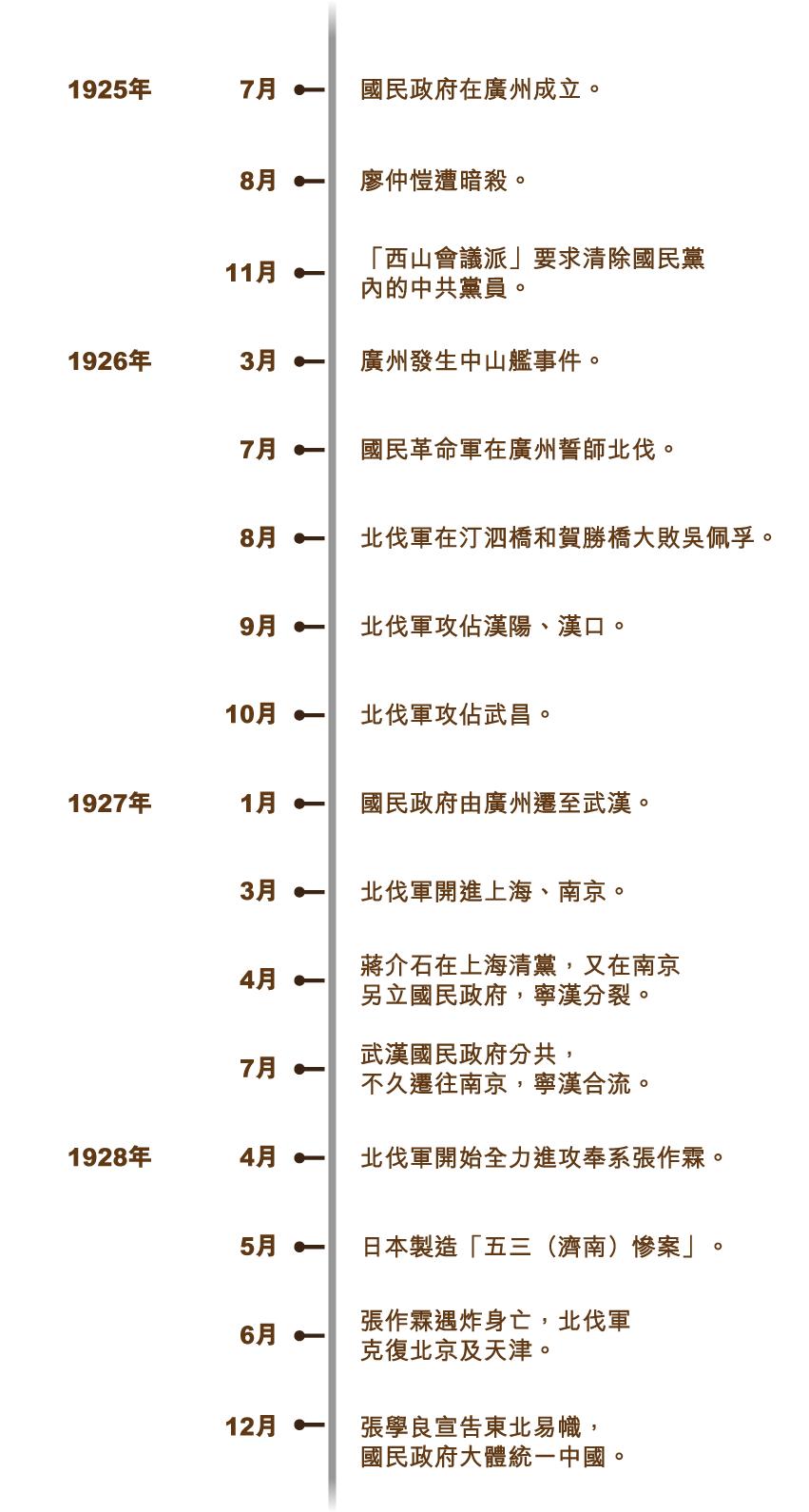 beifa_timeline_v5-01