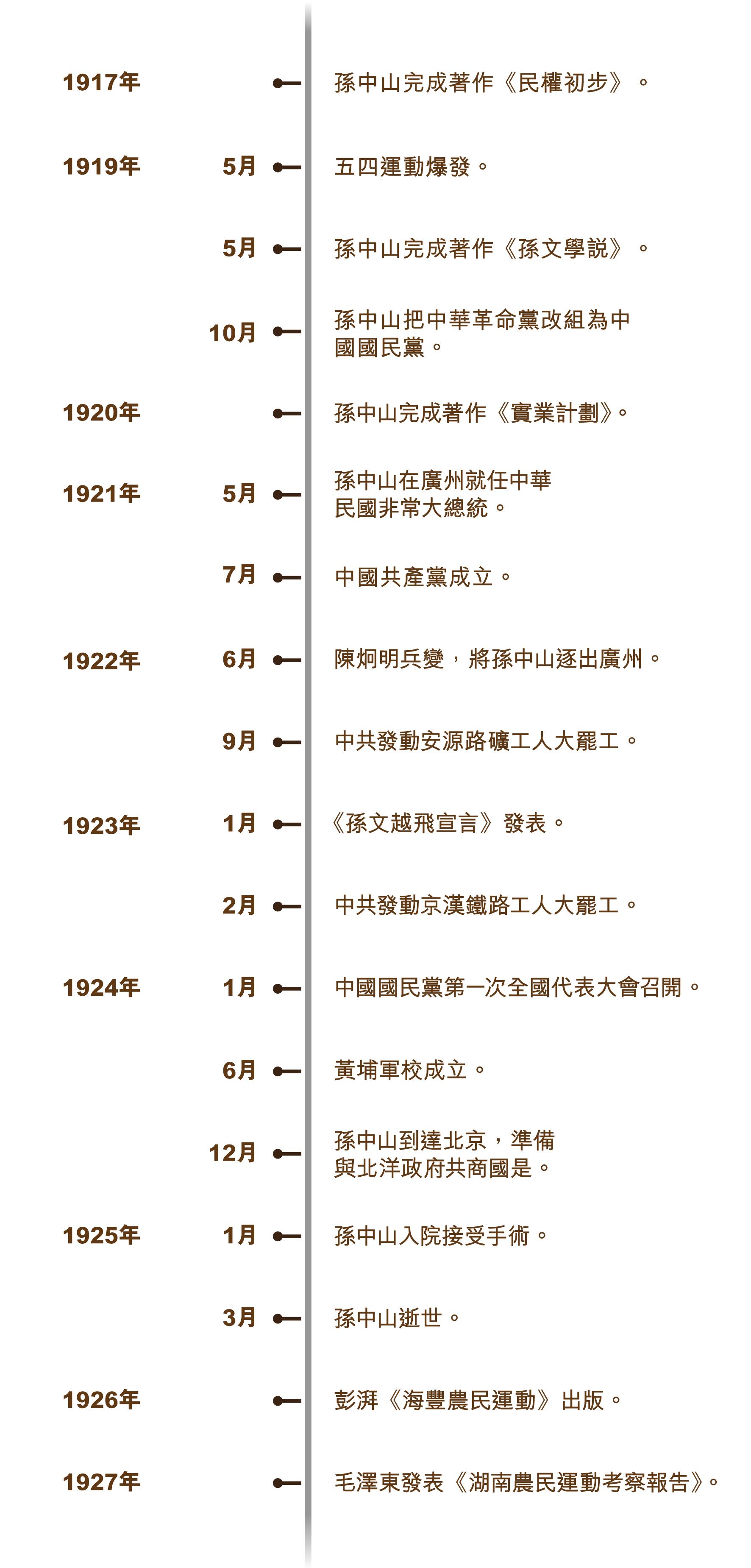 guogong_timeline_750x715_v1-01