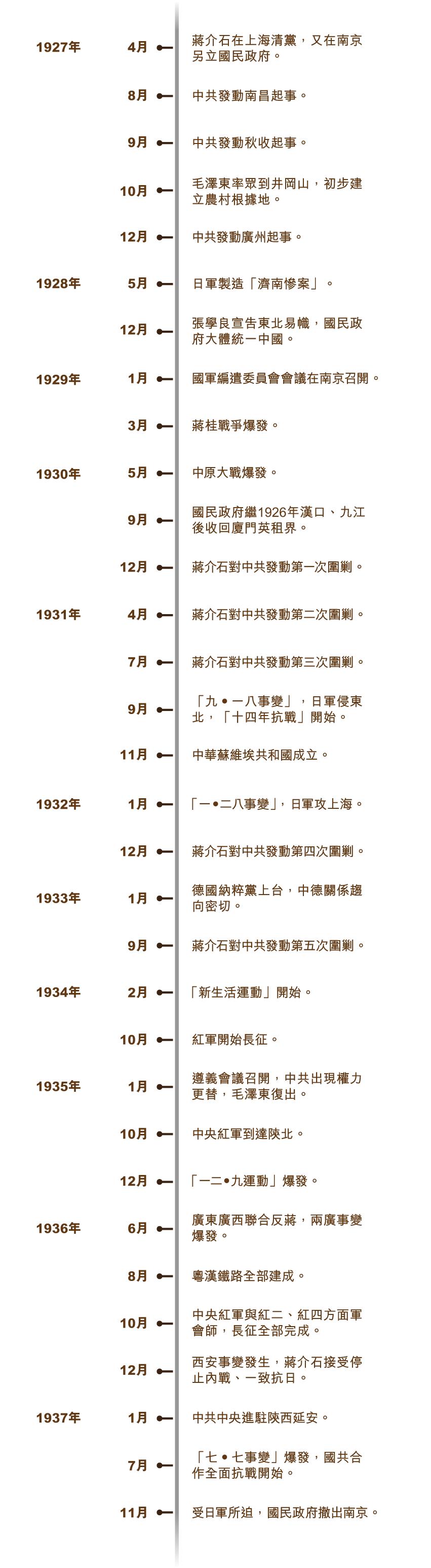 nanjing_timeline_750x715_v1-01