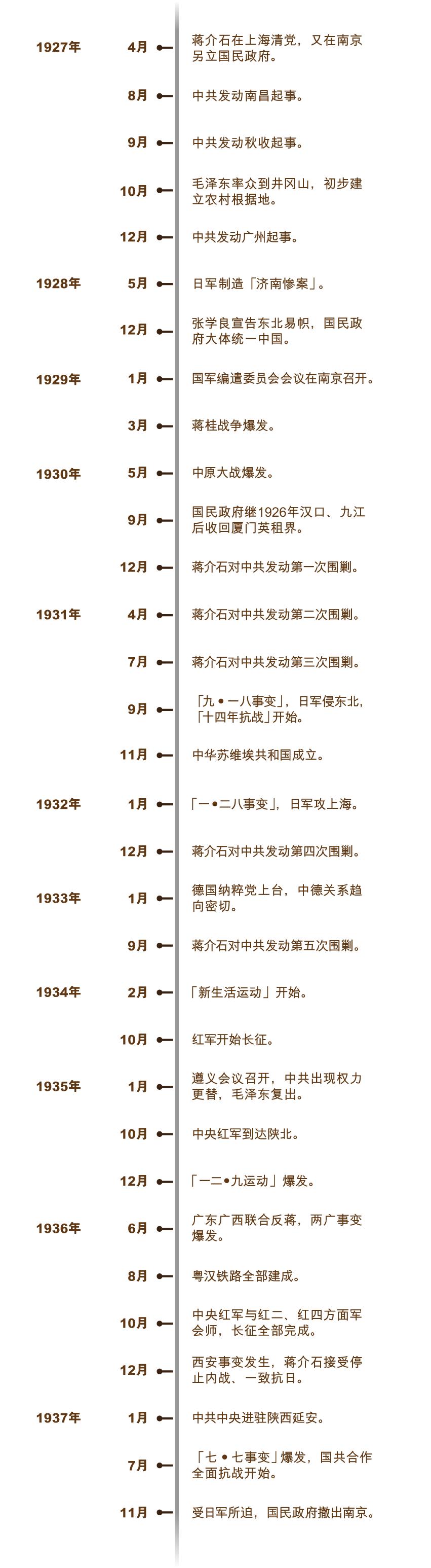 nanjing_timeline_750x715_v1_sc-01