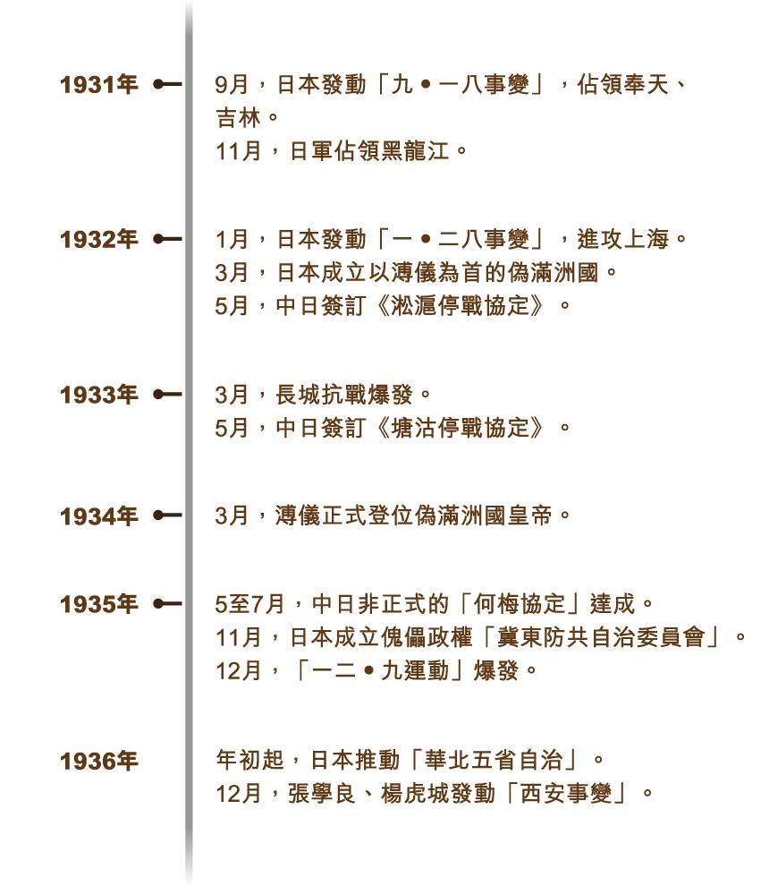kangzhan_timeline_v2