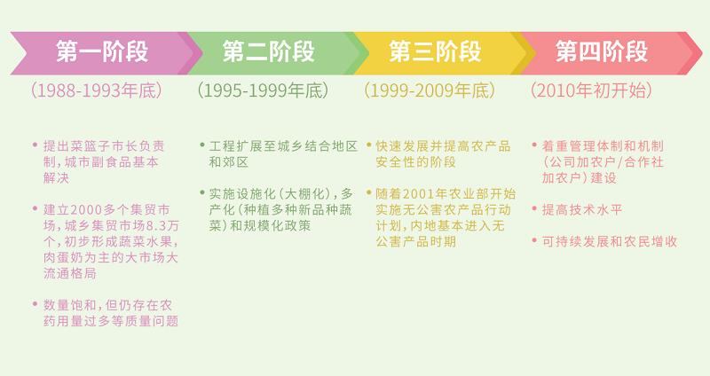 main_site_illustration_cailanzigongcheng_v1_jianti_4jieduan
