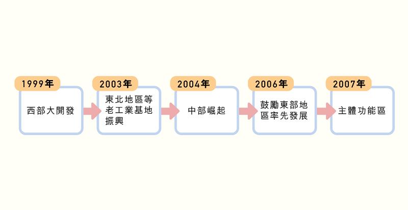 main_site_illustration_quyuxiediaofazhan_v2-03