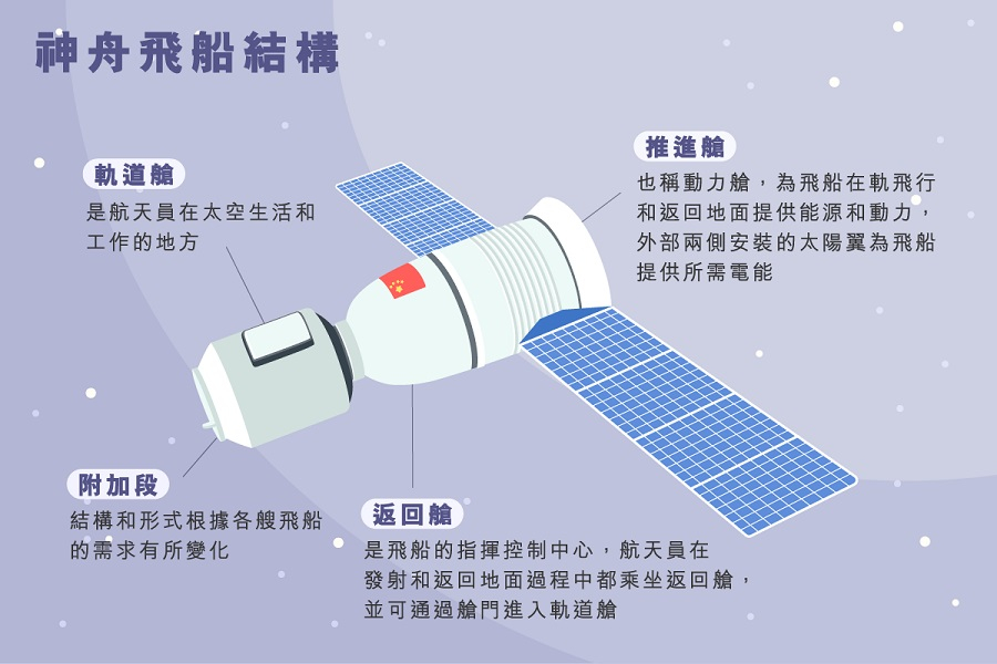 main_site_illustration_shenzhoufeichuan-01-