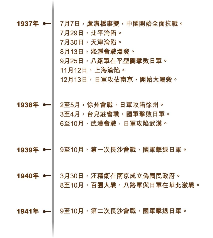 kangzhaner_timeline_v2