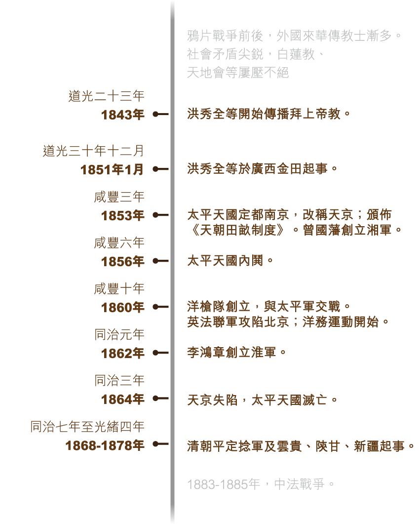 taiping_timeline_v3-01