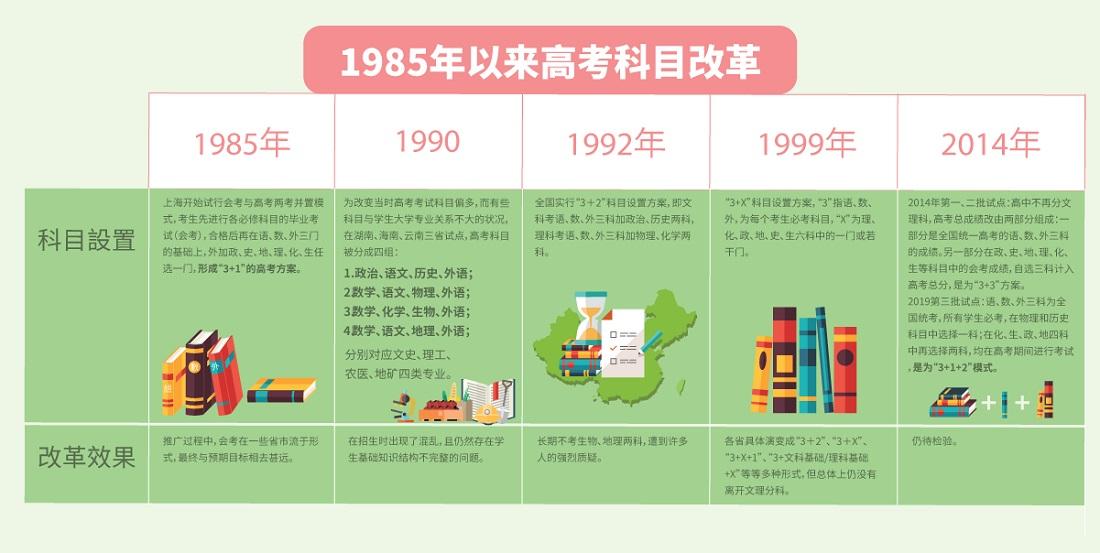 zhongguogaokaogaige_jian_19871997chengguo-