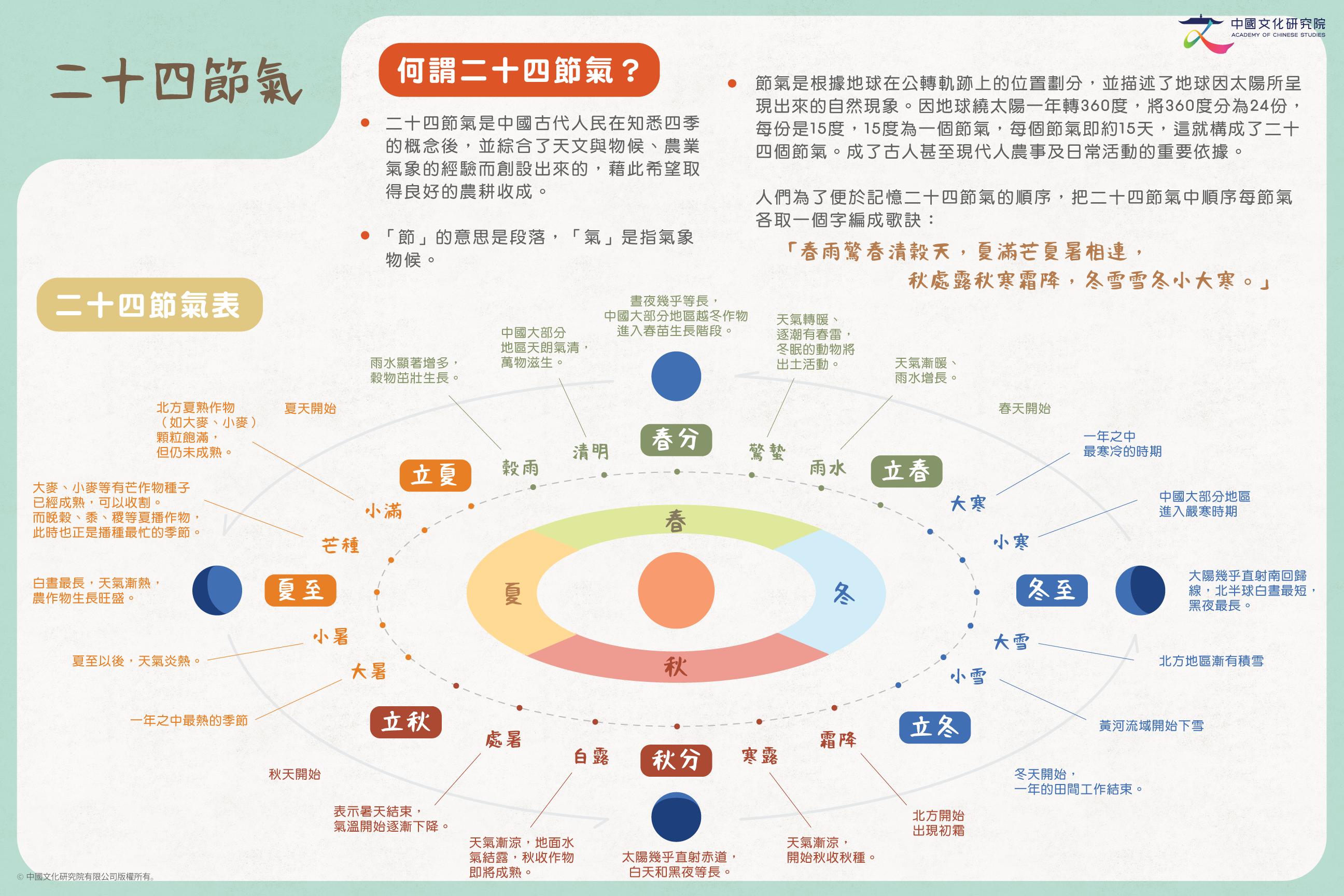 中國古代曆法與二十四節氣-02_0921