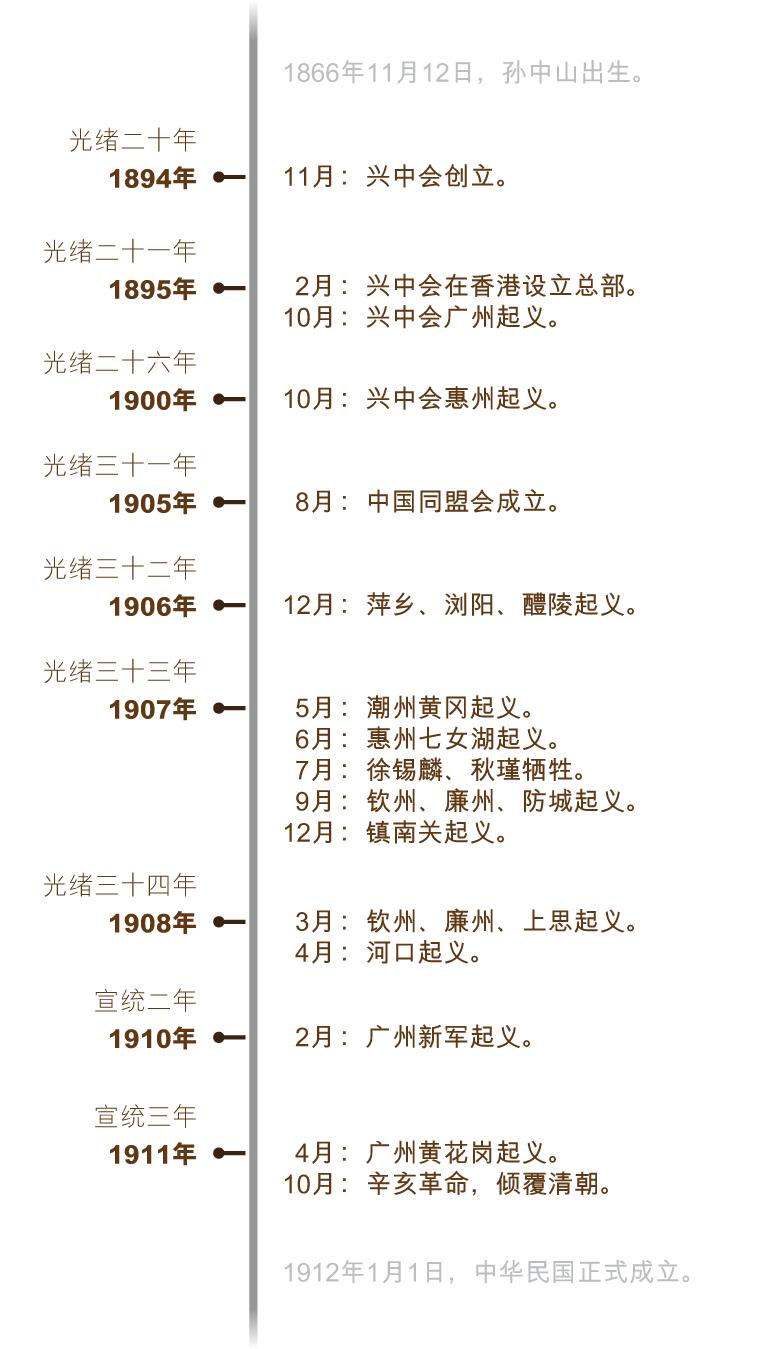 xinhai_timeline_sc_v5-01