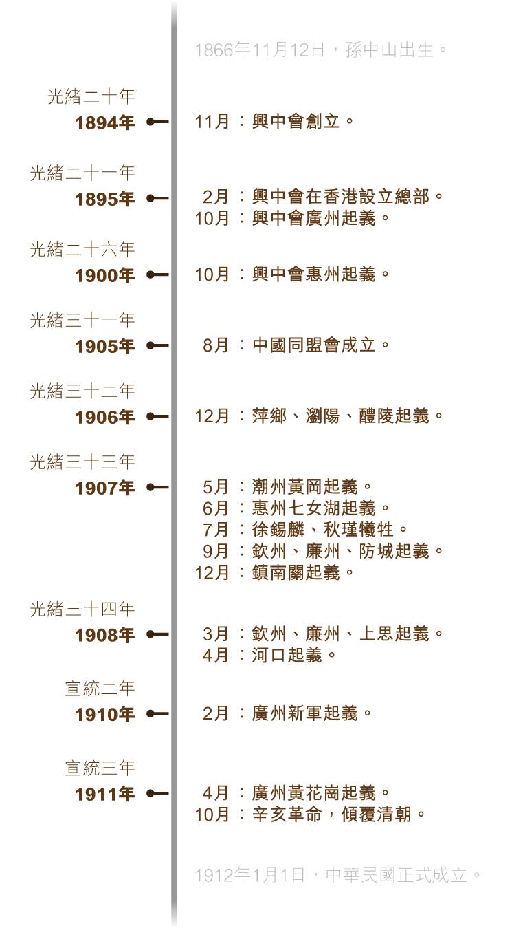 xinhai_timeline_v5-01